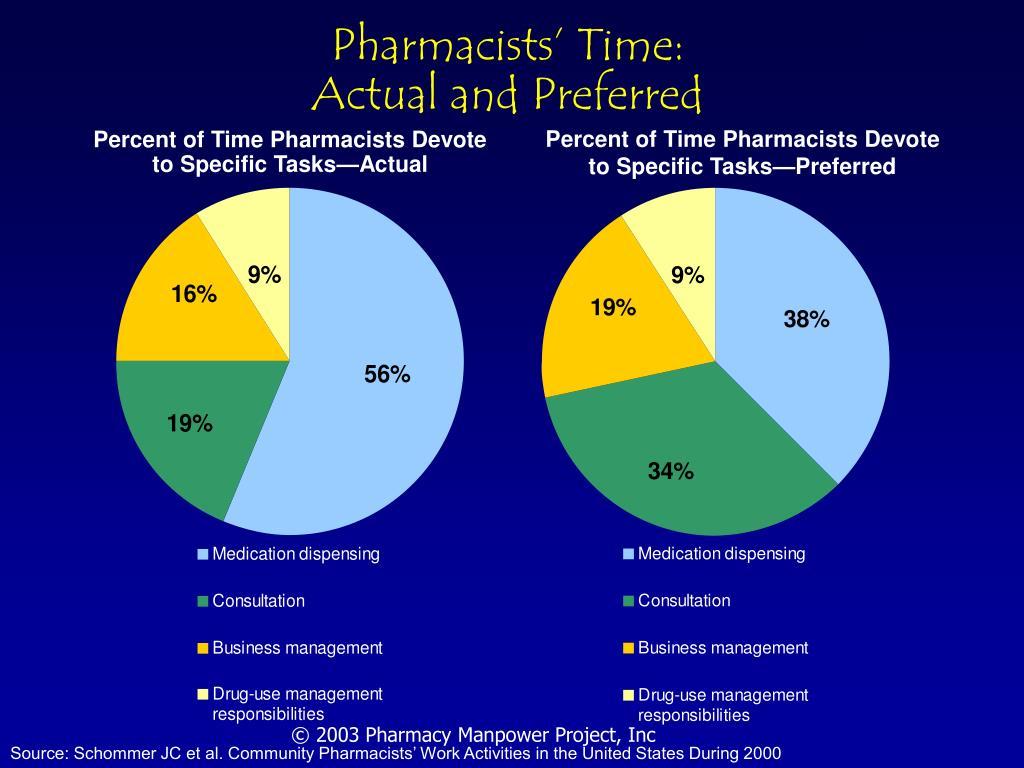 Pharmacists' Time: