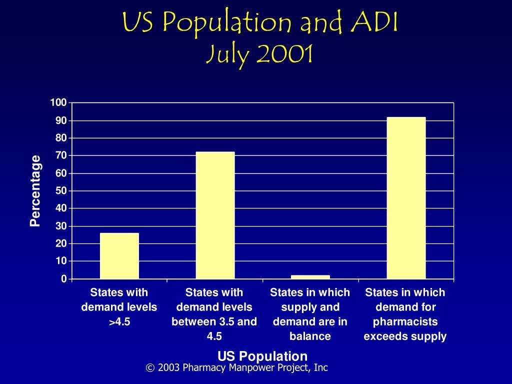 US Population and ADI