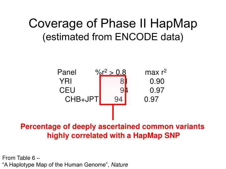 Coverage of Phase II HapMap