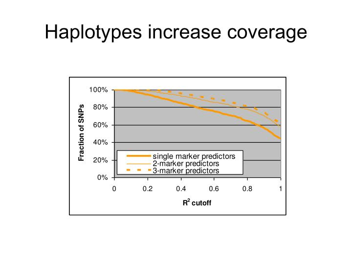 Haplotypes increase coverage
