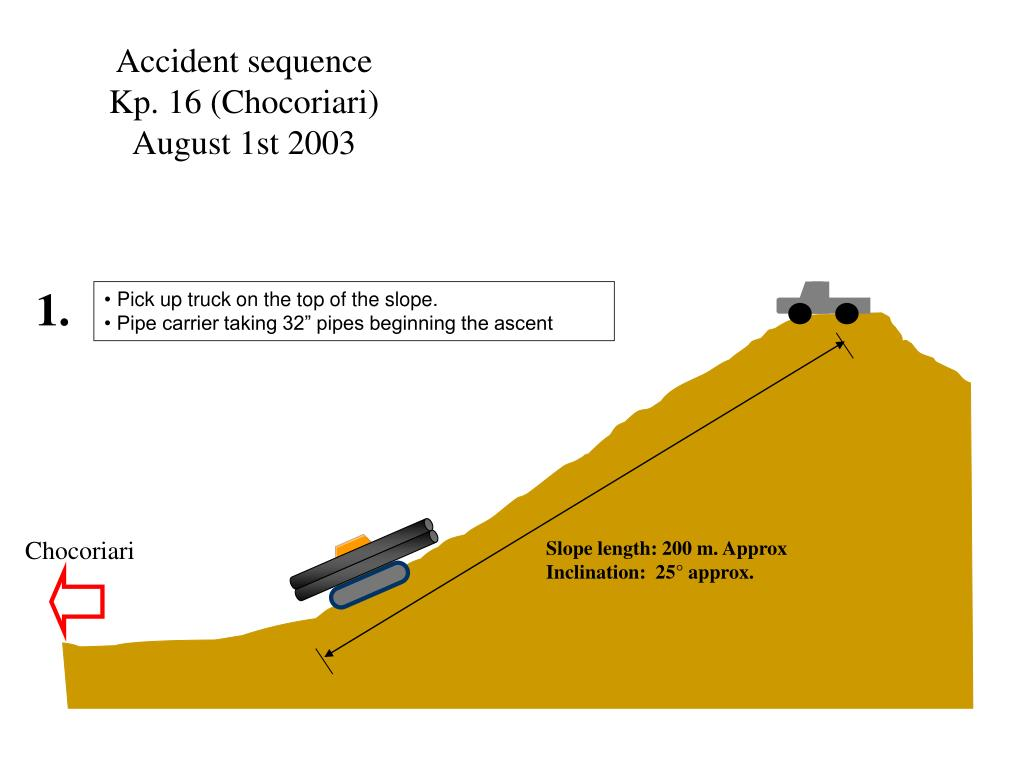 Accident sequence