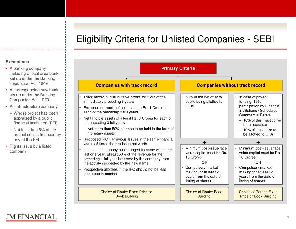 Eligibility Criteria for Unlisted Companies - SEBI