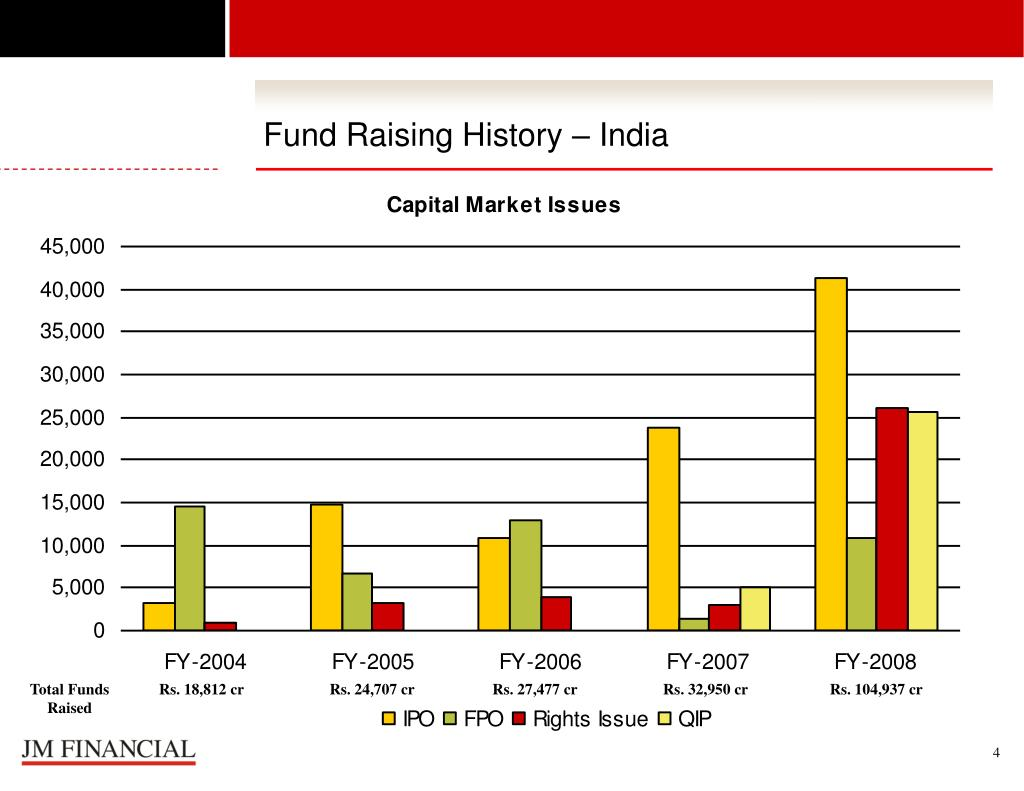 Fund Raising History – India
