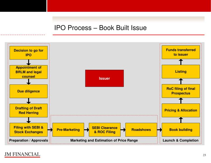 the process of ipo An initial public offering (ipo) is the process companies have to carry out to take their businesses public but how is it exactly done here are 6 steps to guide you.