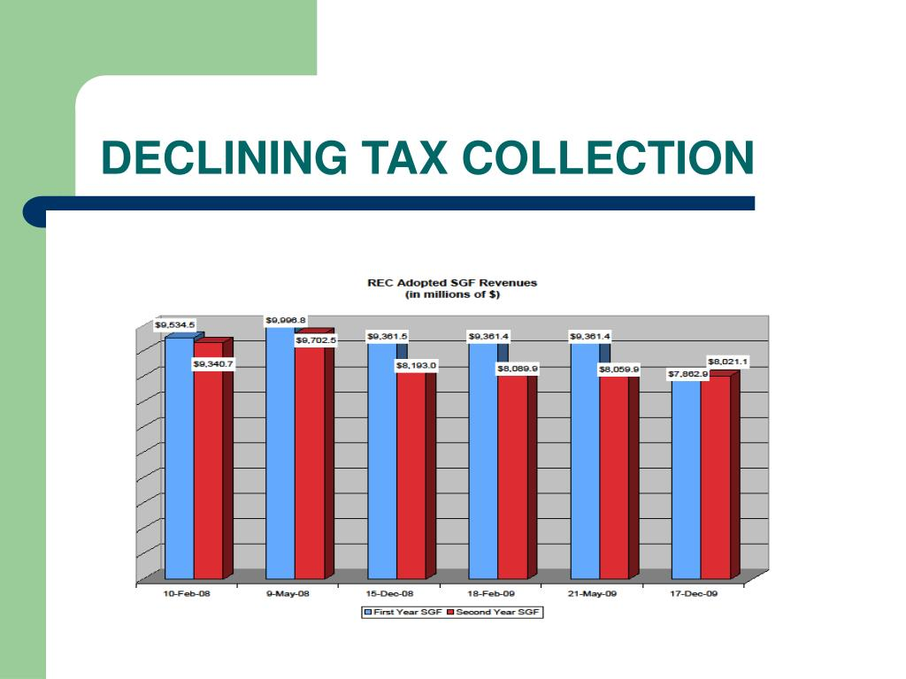 DECLINING TAX COLLECTION