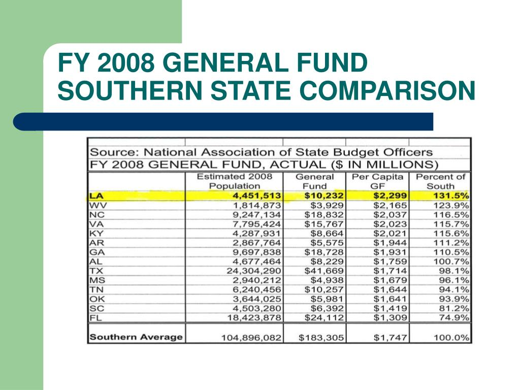 FY 2008 GENERAL FUND SOUTHERN STATE COMPARISON