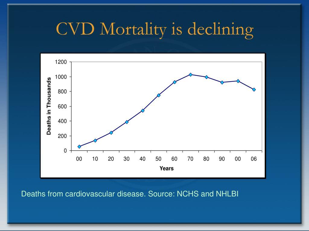 CVD Mortality is declining