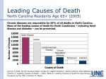 leading causes of death north carolina residents age 65 2005