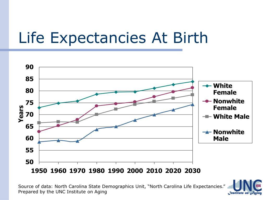 Life Expectancies At Birth