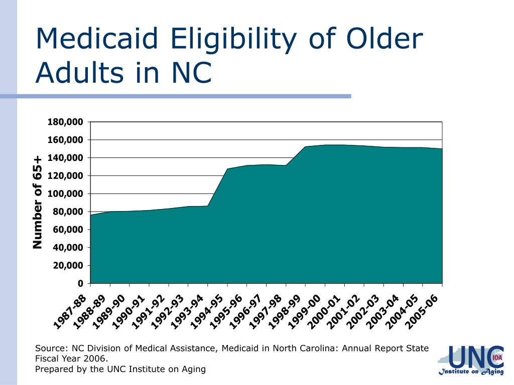 Medicaid Eligibility of Older Adults in NC