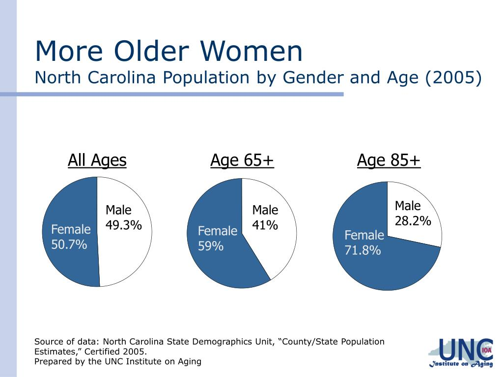 More Older Women