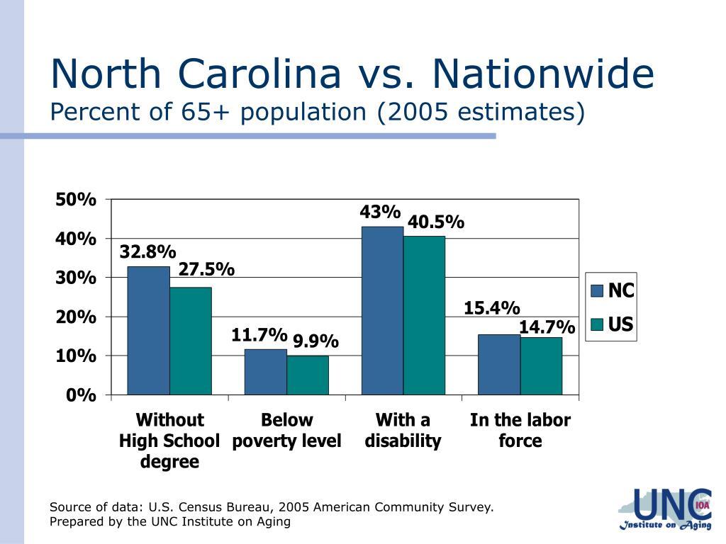 North Carolina vs. Nationwide