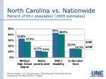north carolina vs nationwide percent of 65 population 2005 estimates