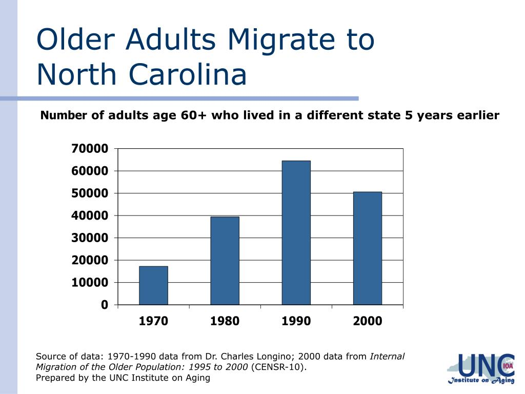 Older Adults Migrate to