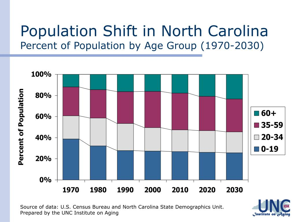 Population Shift in North Carolina