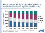 population shift in north carolina percent of population by age group 1970 2030