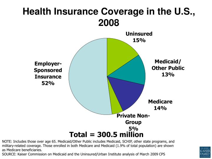 Health Insurance Coverage in the U.S., 2008