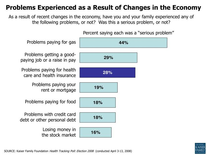 Problems Experienced as a Result of Changes in the Economy