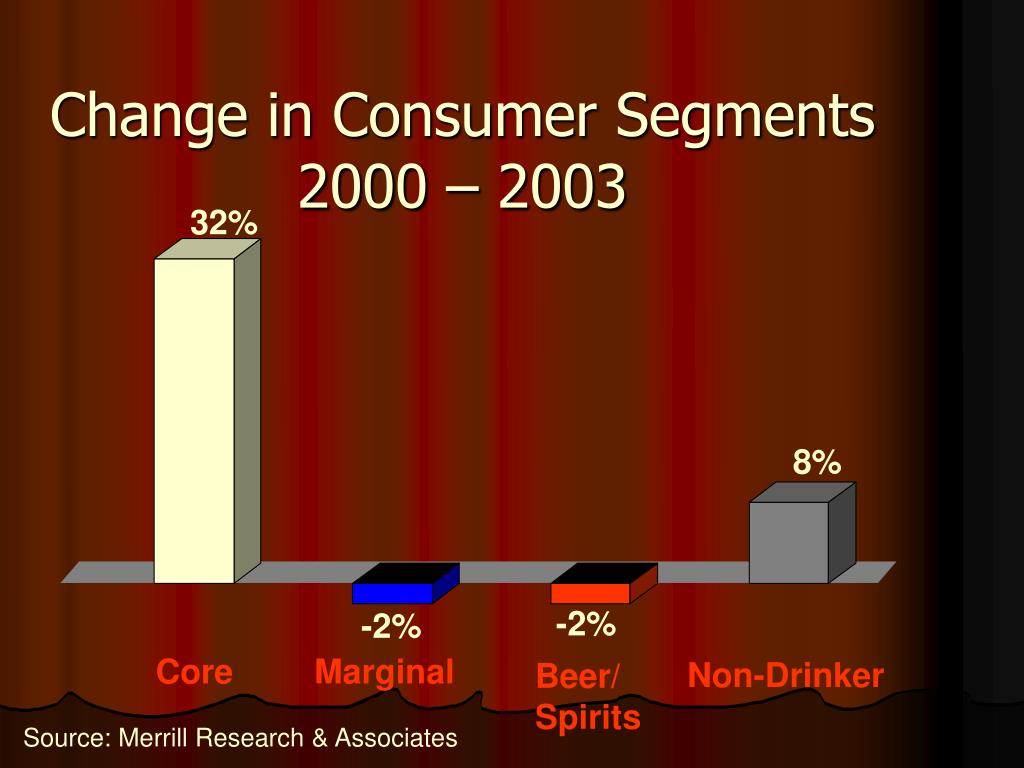 Change in Consumer Segments 2000 – 2003