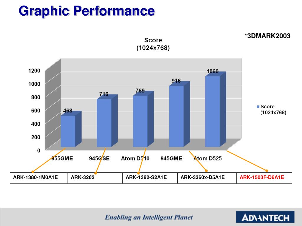 Graphic Performance