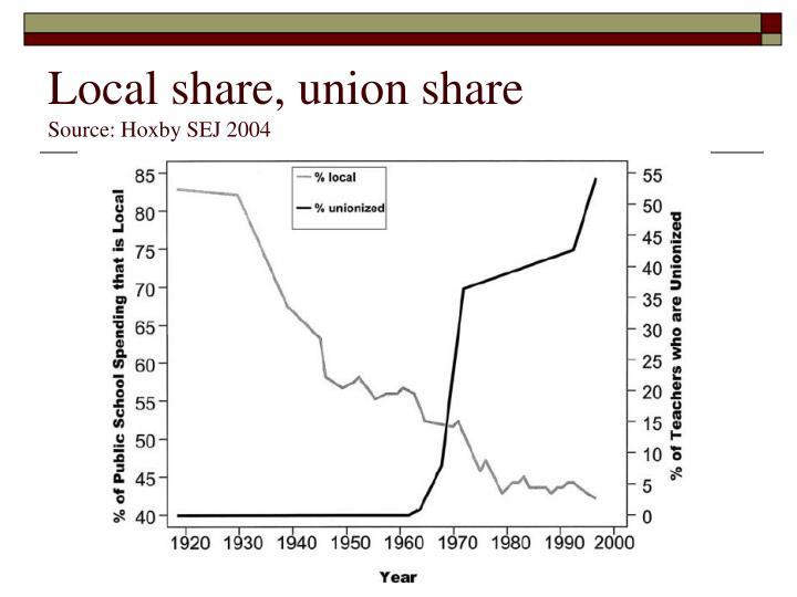 Local share, union share