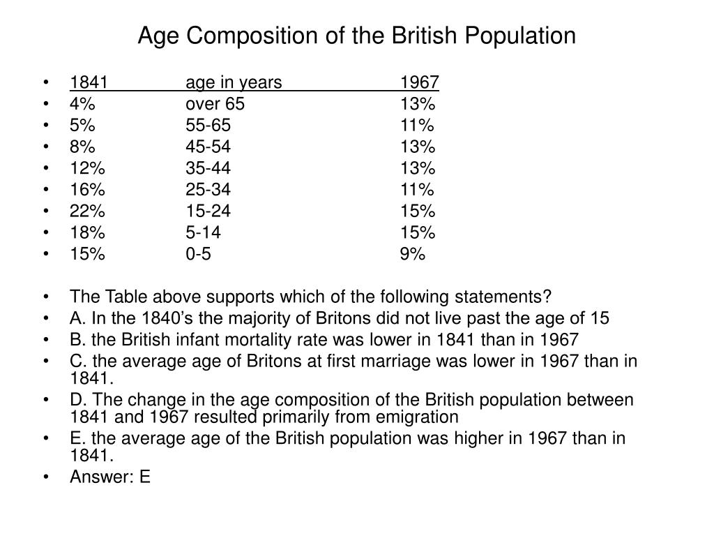 Age Composition of the British Population
