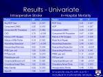 results univariate8