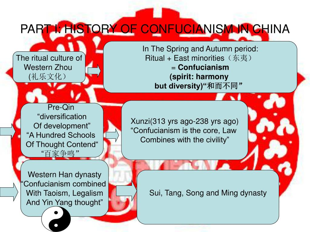 PART I: HISTORY OF CONFUCIANISM IN CHINA