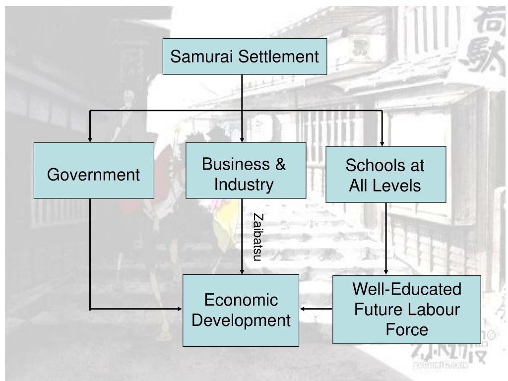 Samurai Settlement