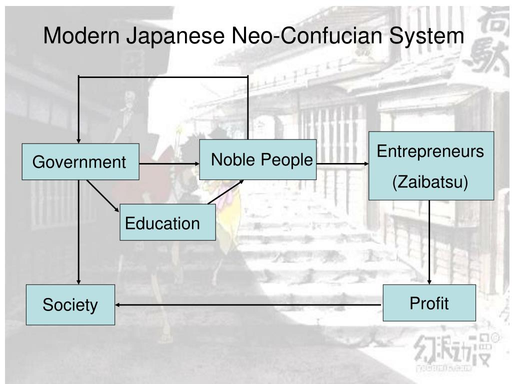 Modern Japanese Neo-Confucian System