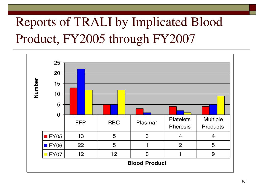 Reports of TRALI by Implicated Blood Product, FY2005 through FY2007