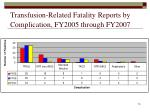 transfusion related fatality reports by complication fy2005 through fy2007