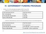 iv government funding programs44