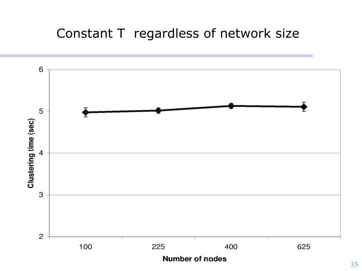 Constant T  regardless of network size