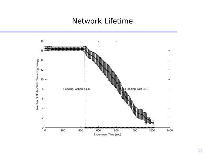 Network Lifetime