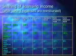 sharing of licensing income after patent expenses are reimbursed