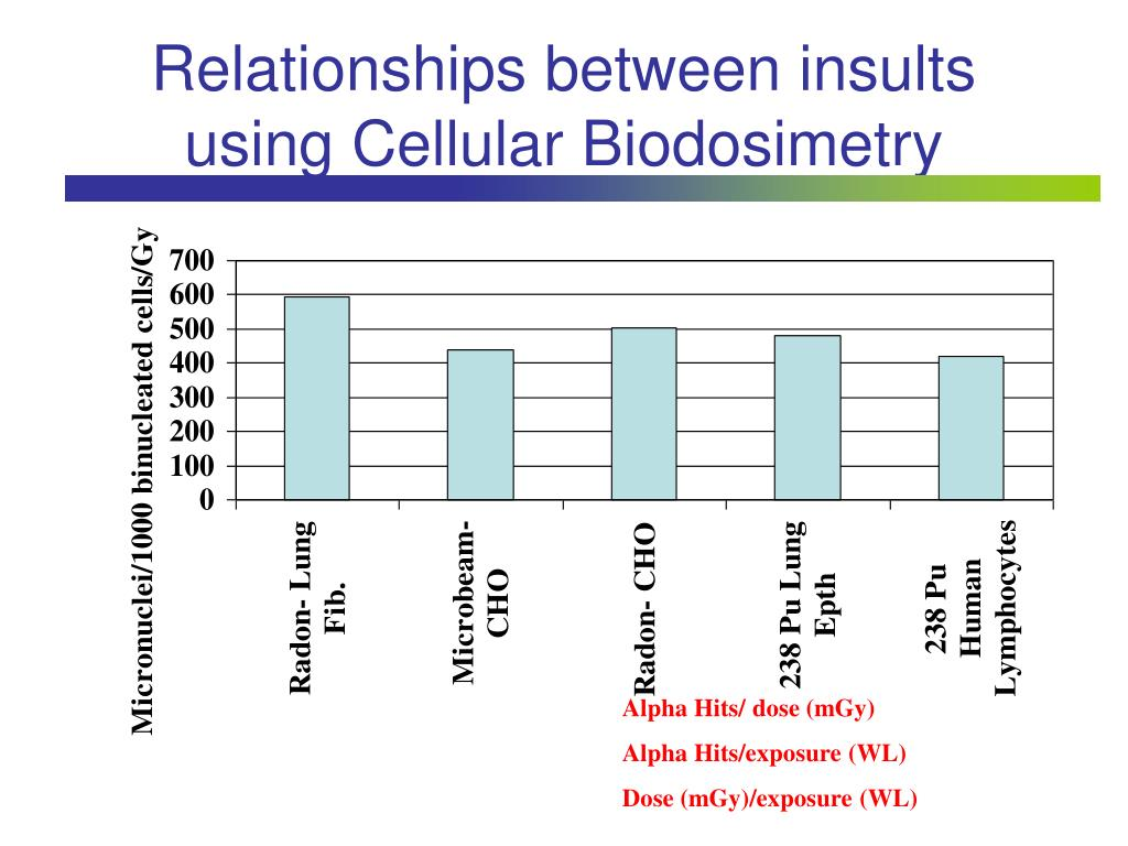 Relationships between insults using Cellular Biodosimetry