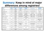 summary keep in mind of major differences among registries