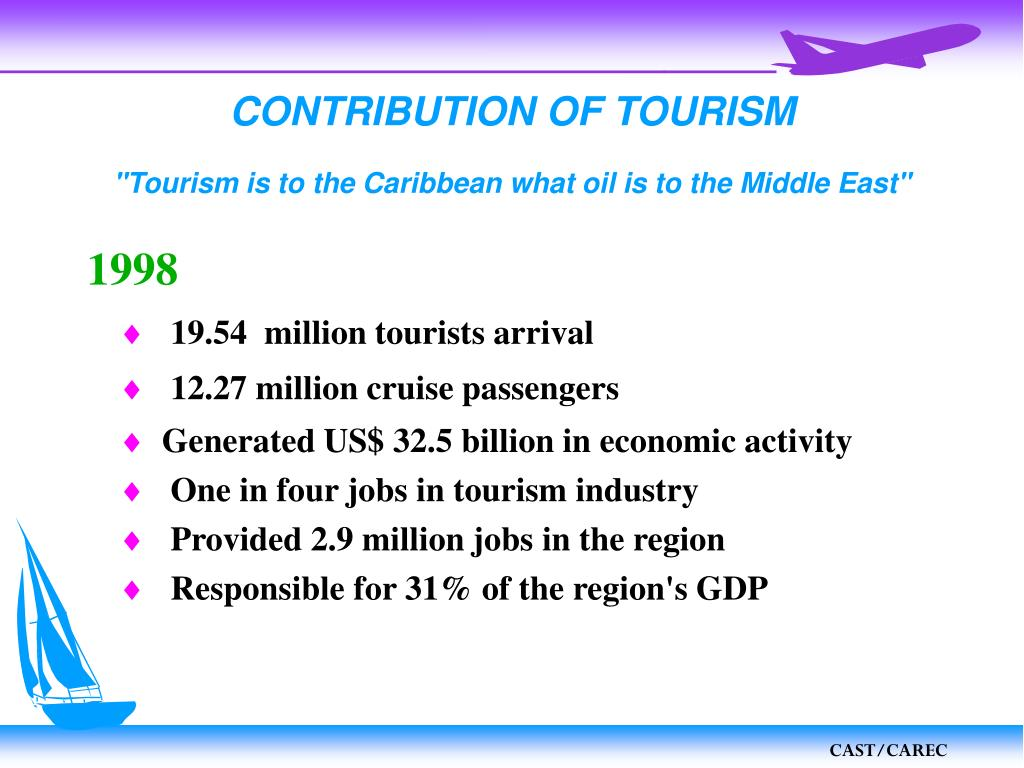CONTRIBUTION OF TOURISM