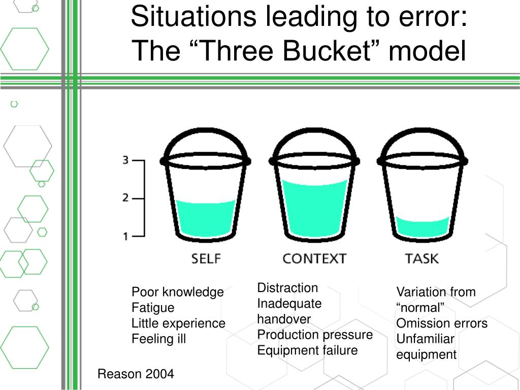 Situations leading to error: