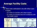 average facility costs