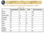 top 10 countries by reported incidence 2005 cont d