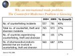 why an international trade problem the counterfeit medicines problem is growing
