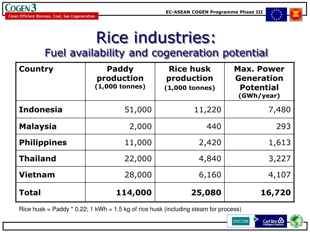 Rice industries:
