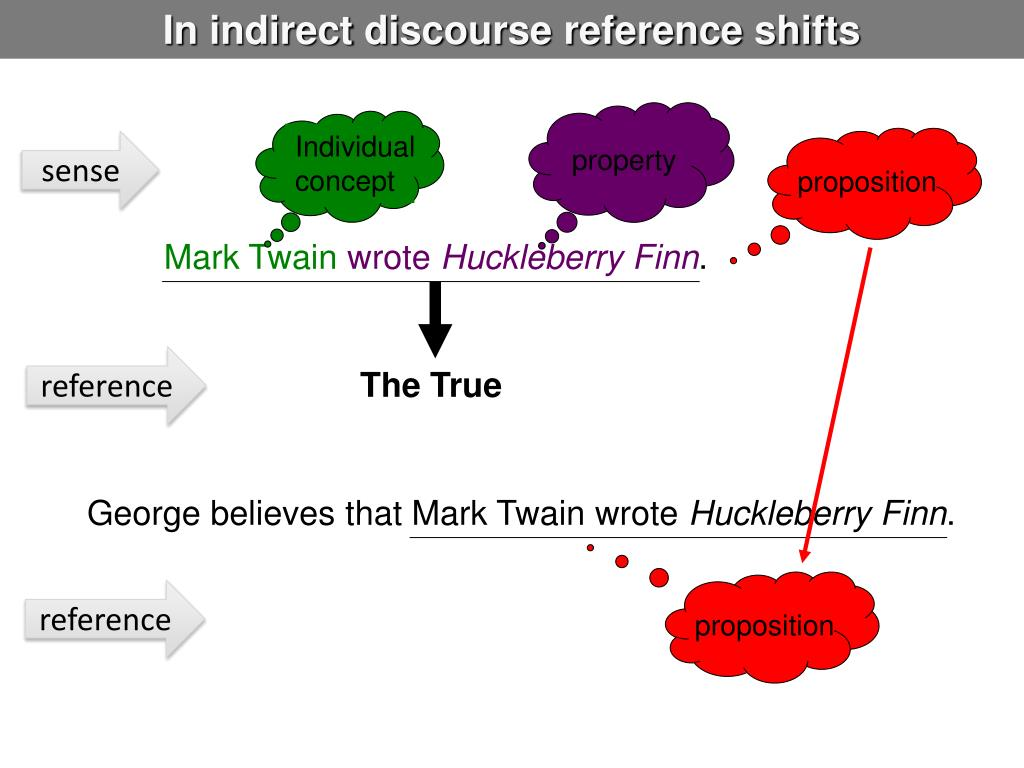 In indirect discourse reference shifts
