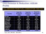 co2 emission reduction asean profile