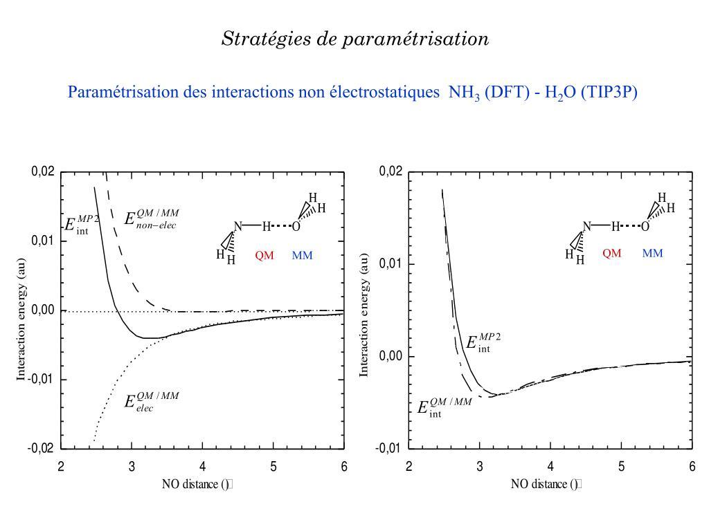 Stratégies de paramétrisation