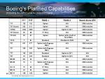 boeing s planned capabilities including aircraft counts for selected years
