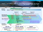 faa s nextgen efforts and alignment with europe