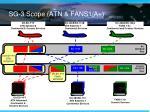sg 3 scope atn fans1 a